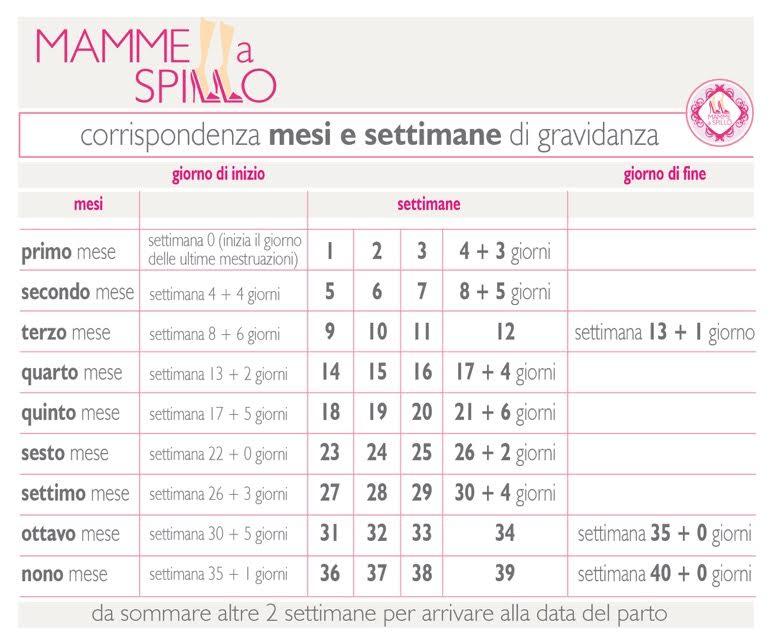 Calendario Maternita.Settimane Di Gravidanza E Mesi Di Gravidanza Calcolali Cosi