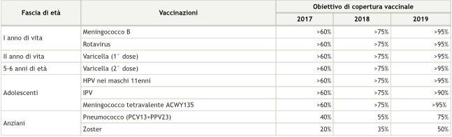 piano-vaccini-2017